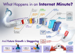 Move over New York: What happens in an Internet minute