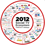 The expanding Social TV landscape and where your brand fits in