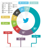 What a day in the life of twitter reveals about your brand